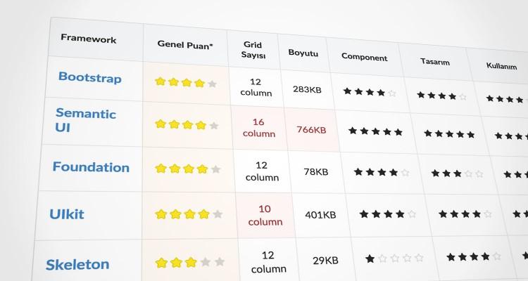En İyi Responsive CSS Framework Hangisi?
